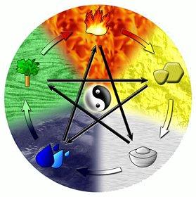 Die 5 elemente kuche dieter hinterkorner lebensenergie for Fünf elemente küche